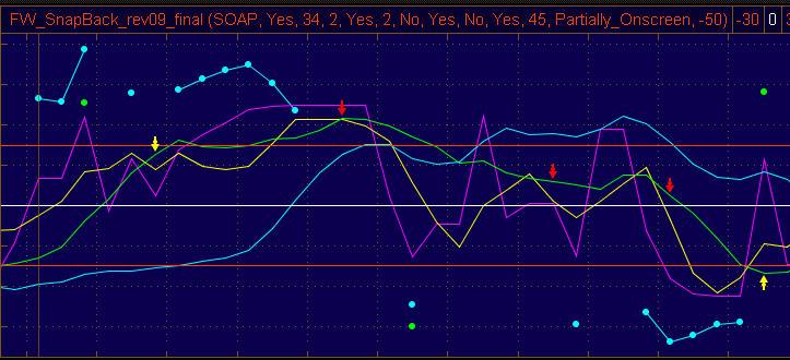FW Indicators used on ThinkOrSwim charts